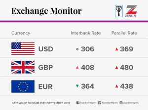 exchange rate for 15th September