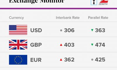 Exchange Rate for 20th October