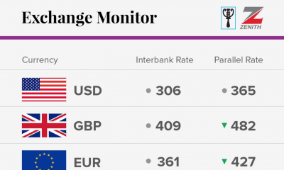 Exchange rate of October 2017