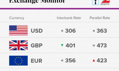 Exchange Rate For 6th November 2017