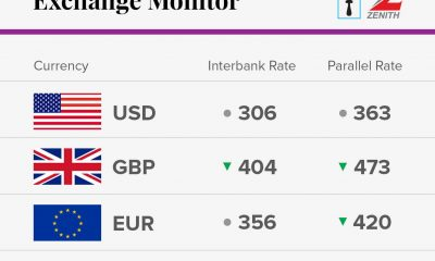 Exchange Rate For 3rd November 2017