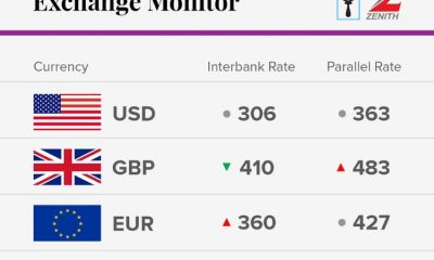Exchange Rate For December 12 2017