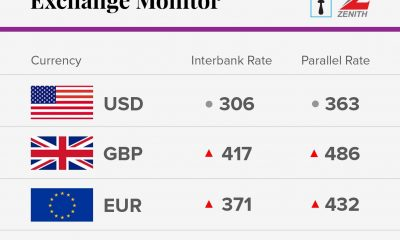 Exchange Rate For January 15th 2018