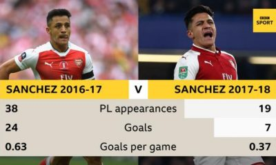Alexis Sanchez: Arsenal forward joins Man Utd in swap with Henrikh Mkhitaryan