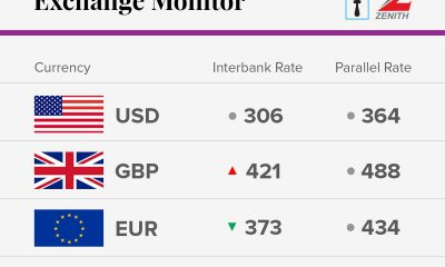 Exchange Rate For January 18 2018