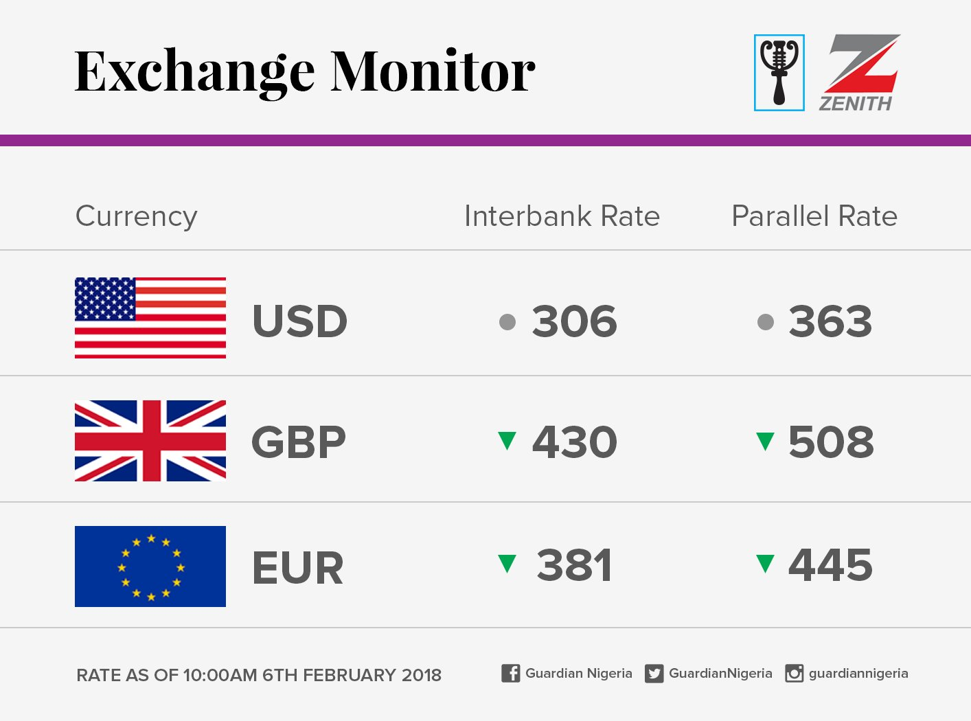Exchange Rate For February 6 2018 Mojidelano Com