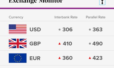 Exchange Rate For June 4 2018