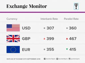 Exchange Rate For September 11 2018