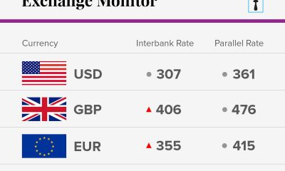Exchange Rate For October 12 2018