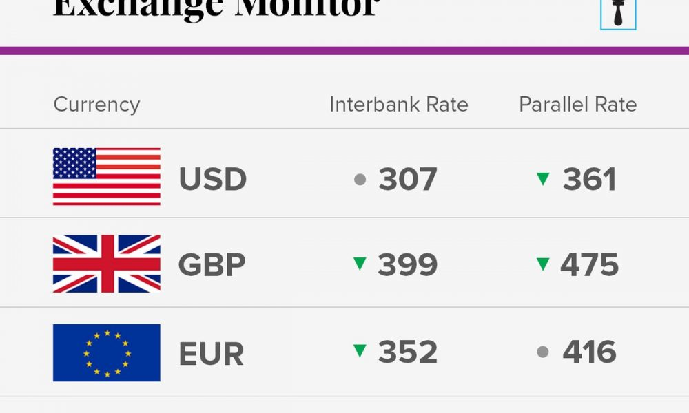 Exchange Rate For October 22 2018