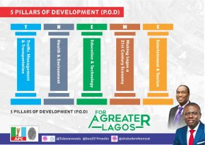 "Babajide Sanwo-Olu(@JideSanwoolu) Unveils ""THEME"", His 5 Pillars of Development #ForAGreaterLagos"